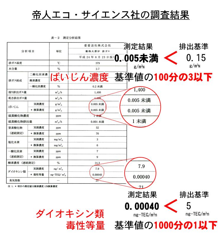 帝人エコ・サイエンス株式会社による、火葬炉の鑑定